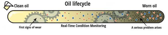 Oil Lifecycle